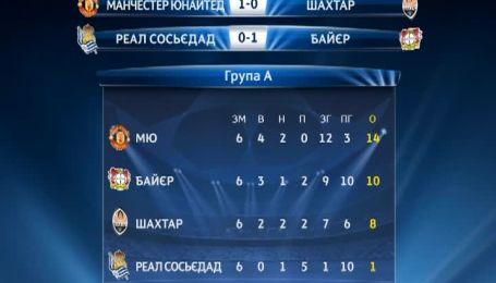 Итоговая таблица группы Шахтера в Лиге чемпионов