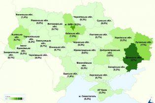 Найбільш дотаційними регіонами України визнано Київ і Донбас