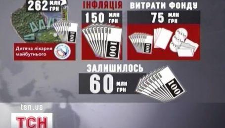 Украинские благотворительные фонды