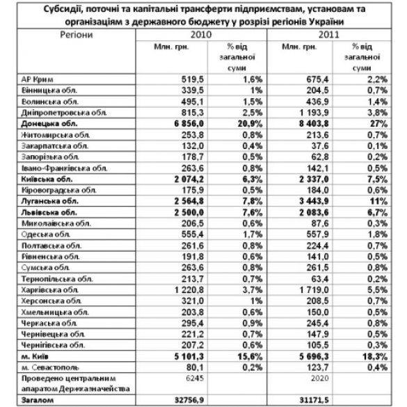 таблиця дотаційних регіонів
