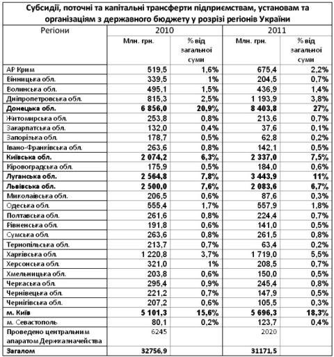 Вложения России в оккупированный Крым оценили в 2 млрд долларов в год