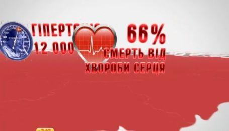 В Україні від хвороб серця помирає 66% населення