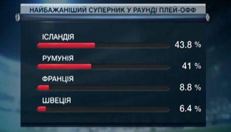 Кого хотят фанаты в соперники сборной Украины в плей-офф