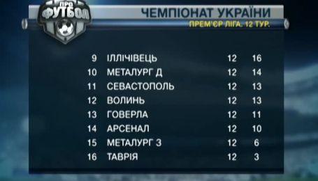 Турнирная таблица чемпионата Украины после 12 тура