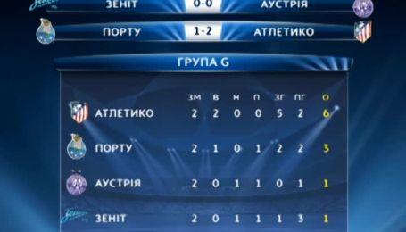Лига чемпионов. Турнирные таблицы после 2 тура
