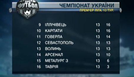 Анонс матчей 14 тура чемпионата Украины