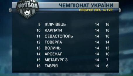 Турнирная таблица чемпионата Украины после 14 тура.