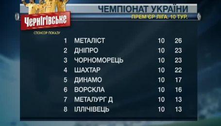 Турнирная таблица чемпионата Украины после 10 тура