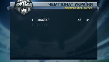 Итоговая турнирная таблица чемпионата Украины после первой части сезона