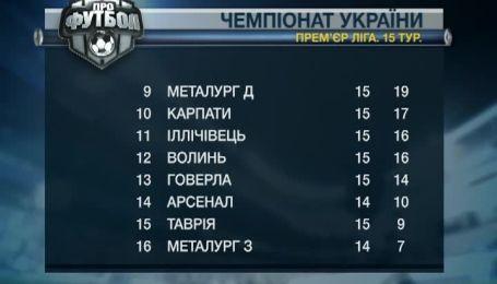 Турнирная таблица чемпионата Украины после 15 тура