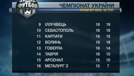 Чемпионат Украины анонс 17-го тура