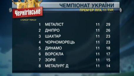 Турнирная таблица чемпионата Украины после 11 тура