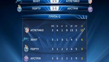 Лига чемпионов. Турнирная таблица группы G - 5 тур