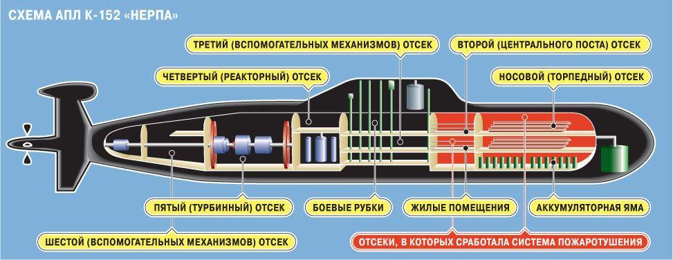 этом устройство подводной лодки сосала