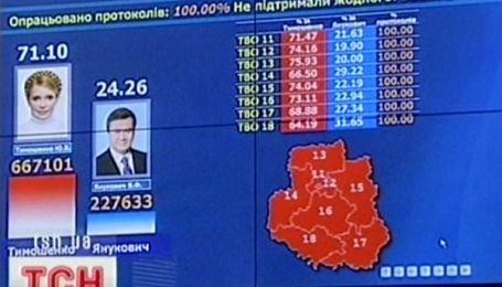 Переможця президентських виборів 2010 назвали офіційно