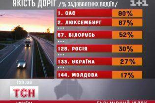 Українські дороги виявилися гіршими за російські