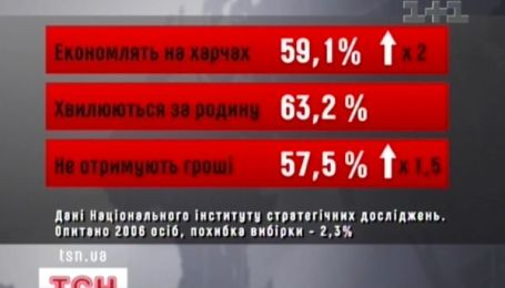 Українці збідніли