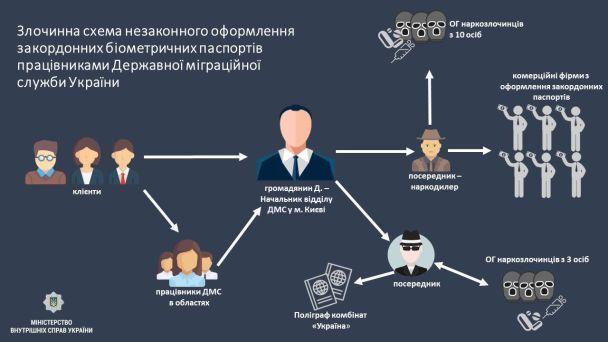 Посадовці міграційної служби поза чергами видавали біометричні паспорти за 11 тисяч гривень