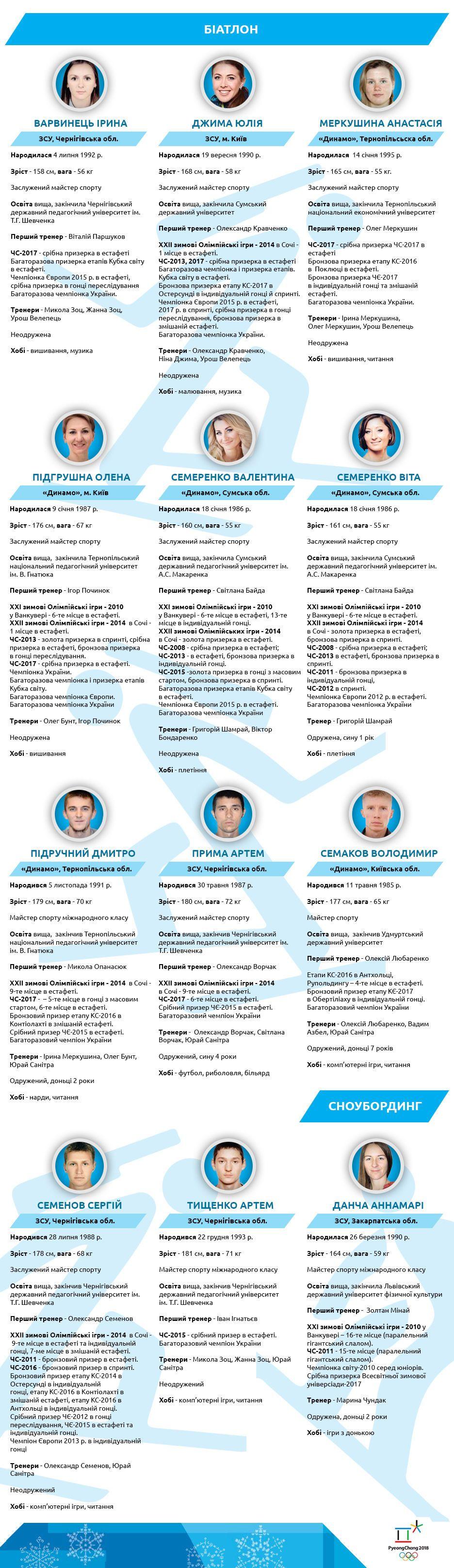олімпійська команда україни 2018_2