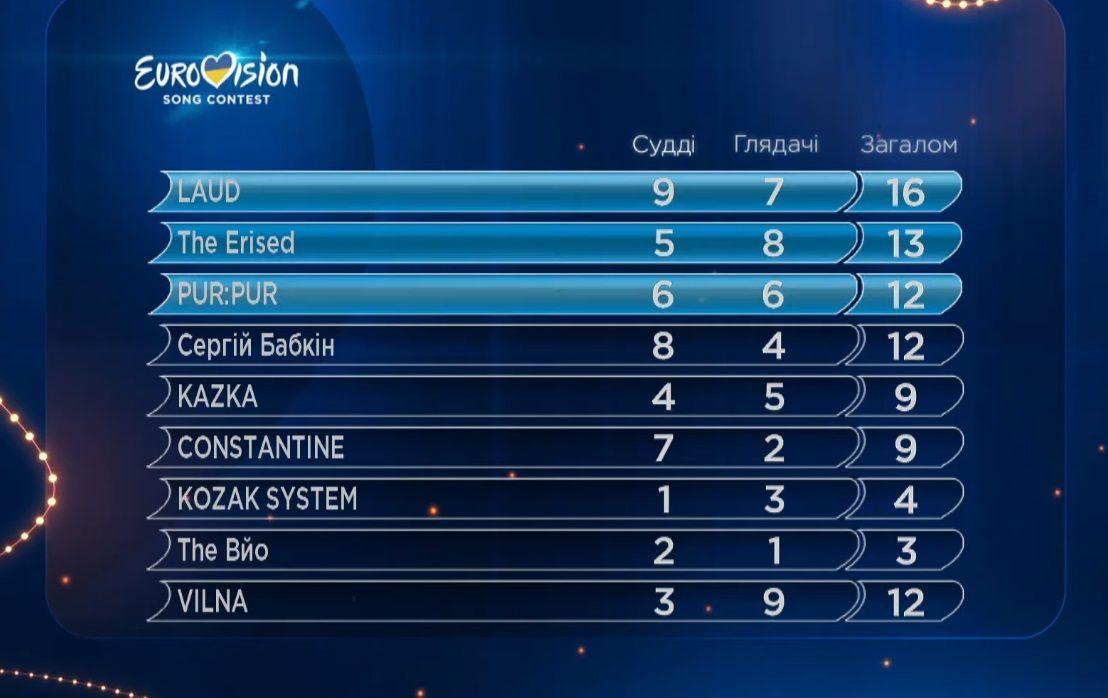 результати першого півфіналу нацвідбору Євробачення 2018