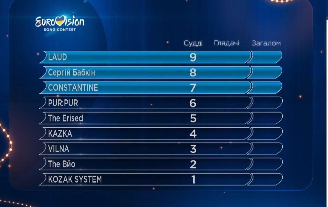 результати голосування журі, перший півфінал нацвідбору Євробачення 2018