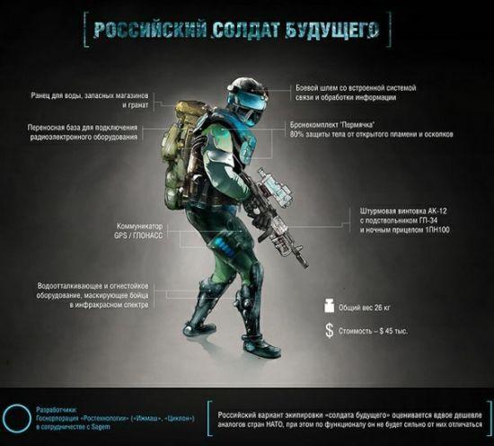"""У Росії показали нову екіпіровку """"солдата майбутнього"""", яку """"позичили"""" в комп'ютерній грі"""