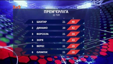 Чемпіонат України: підсумки 21 туру та анонс наступних матчів