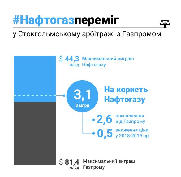 случай «Нафтогаза» и «Газпрома»