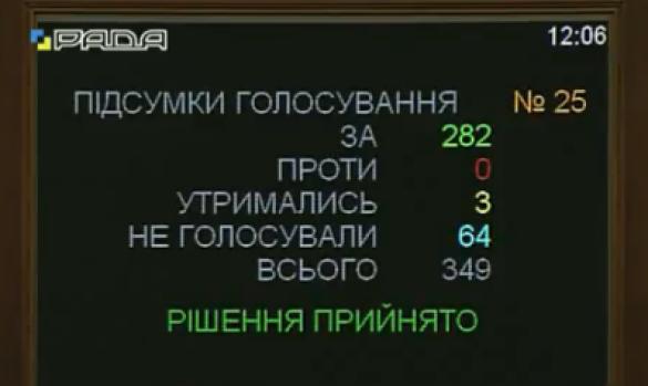 Антикорупційний суд, голосування, рада, нардепи_1