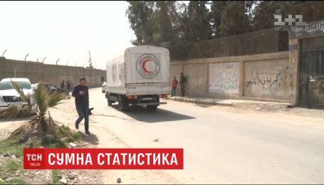 В Сирии с начала года погибли по меньшей мере тысяча детей