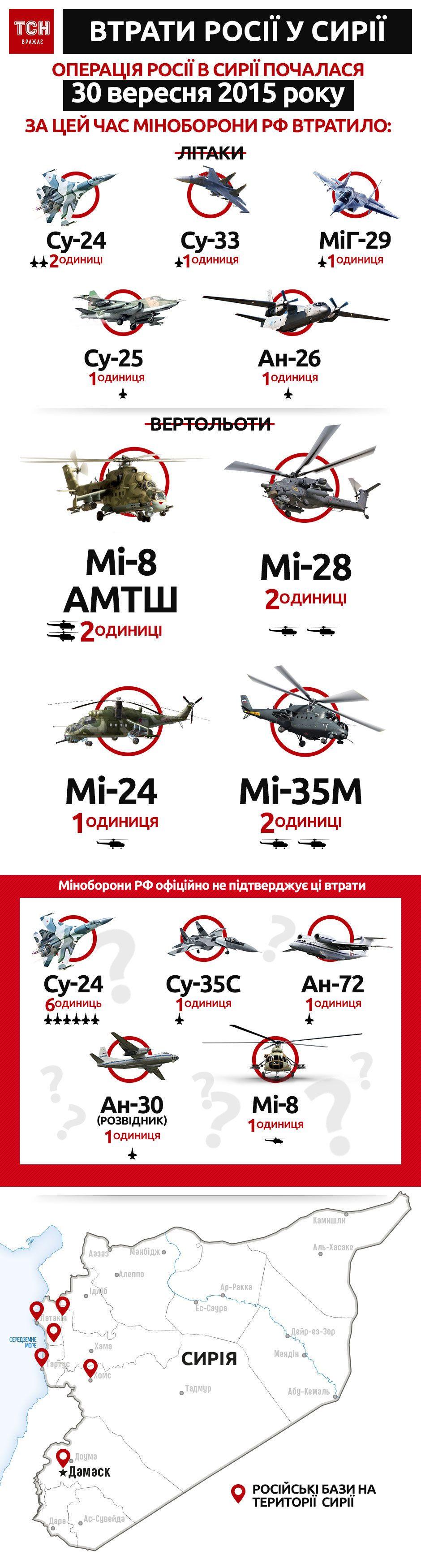 Втрати техніки Росії у Сирії, інфографіка