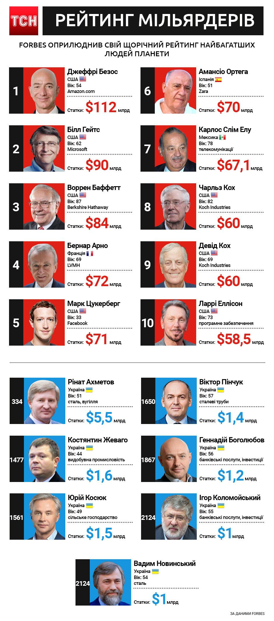 Рейтинг найбагатших Forbes