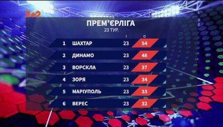 Чемпіонат України: підсумки 23 туру та анонс наступних матчів