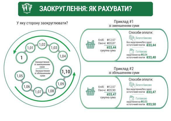 НБУ припинить карбувати монети номіналу 1, 2, 5 та25 коп.