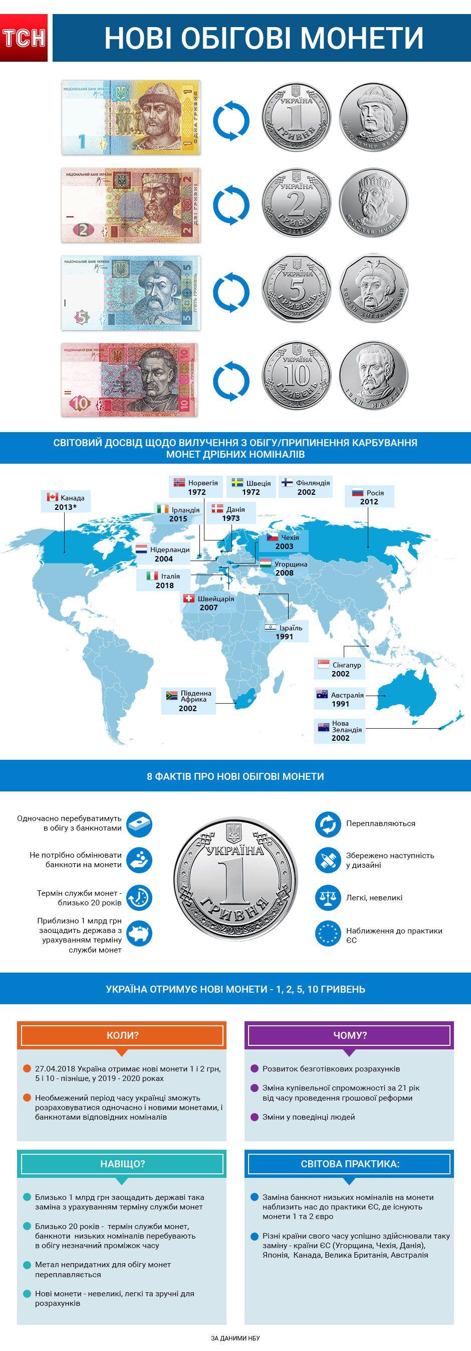 нові монети, інфографіка