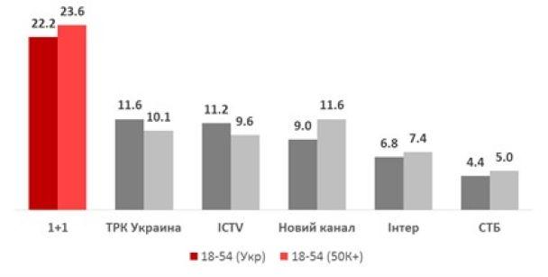 """Выпуски """"Вечернего Квартала"""" и """"Лиги смеха"""" на """"1+1"""" установили рекорд по телепросмотрах"""
