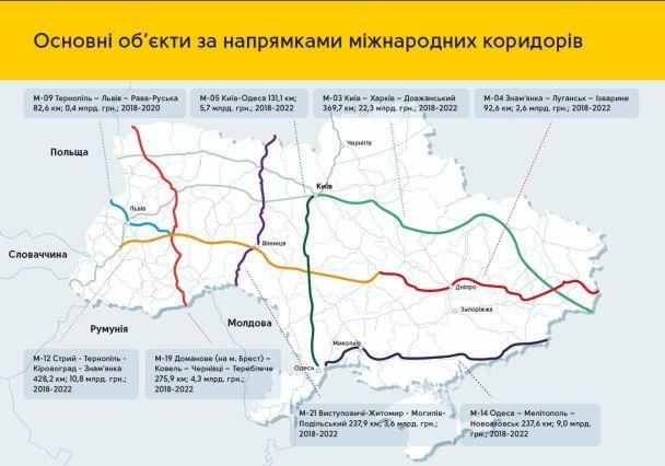 Кабмін прийняв програму розвитку автодоріг вартістю майже 300 мільярдів гривень