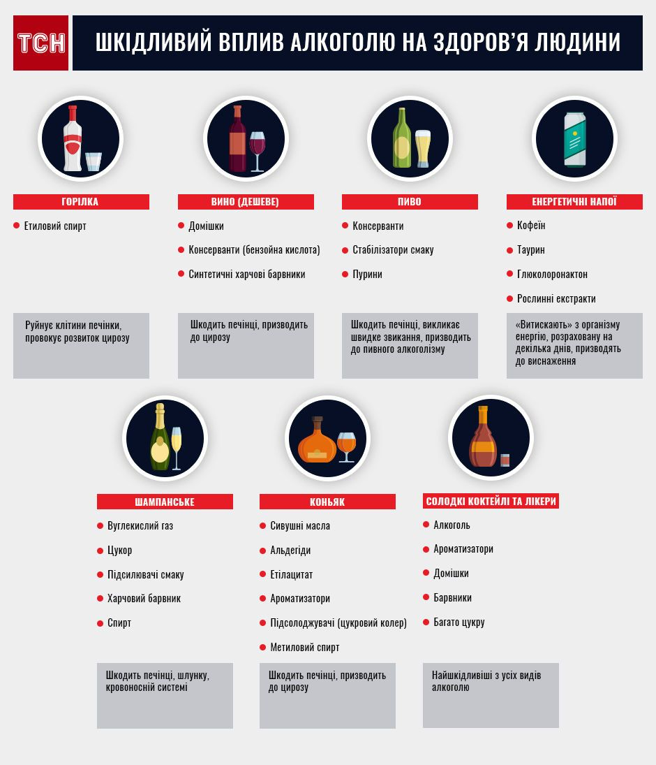 Алкоголь, інфографіка