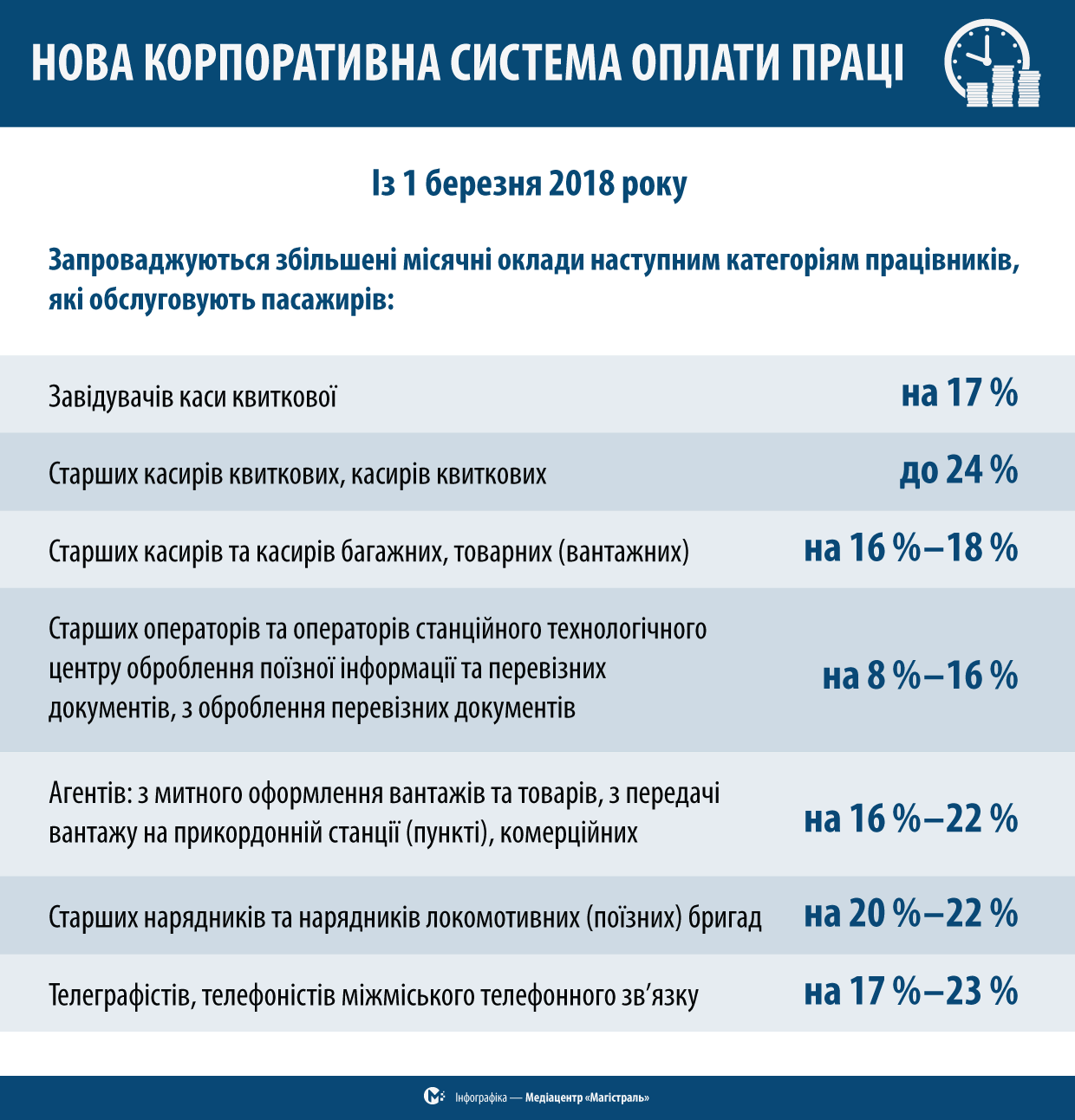 зарплати в Укрзалізниці