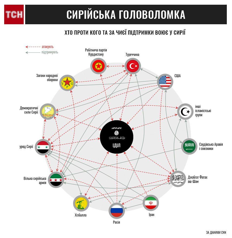 Сирія, хто з ким воює, інфографіка