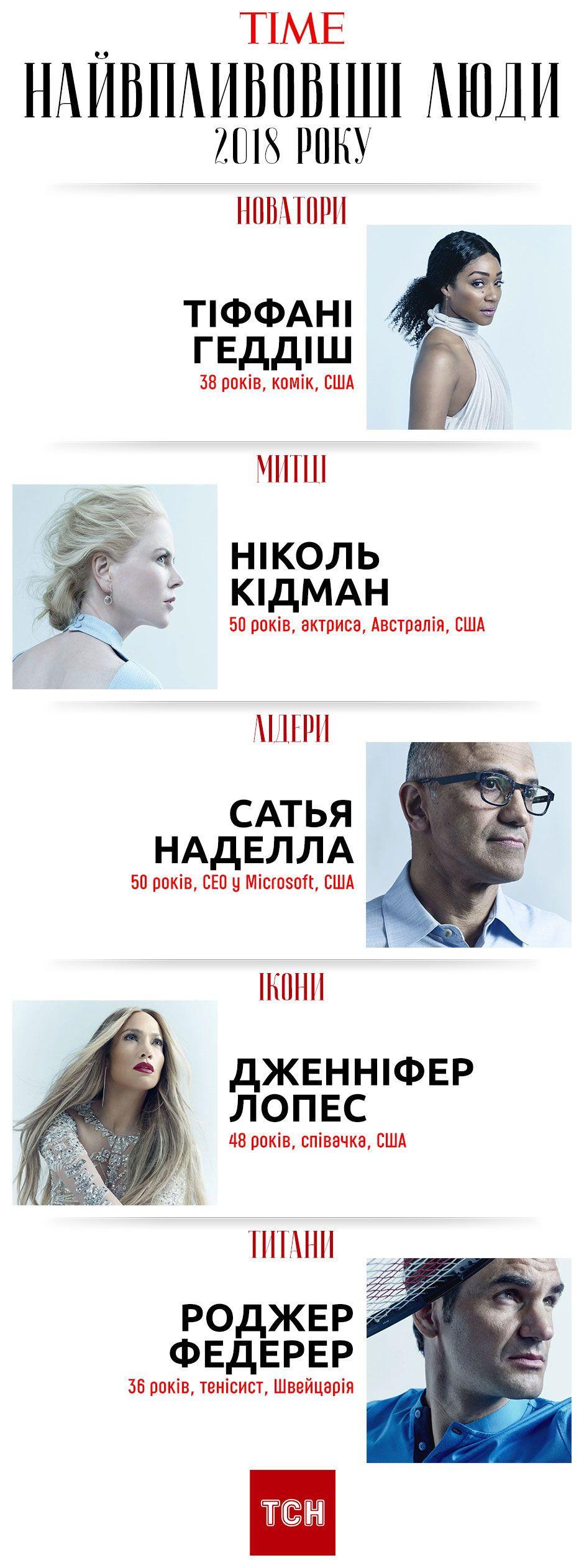 Найвпливовіши люди 2018, Time, інфографіка