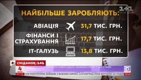 32 тысячи гривен в месяц - больше всего зарабатывают работники авиации