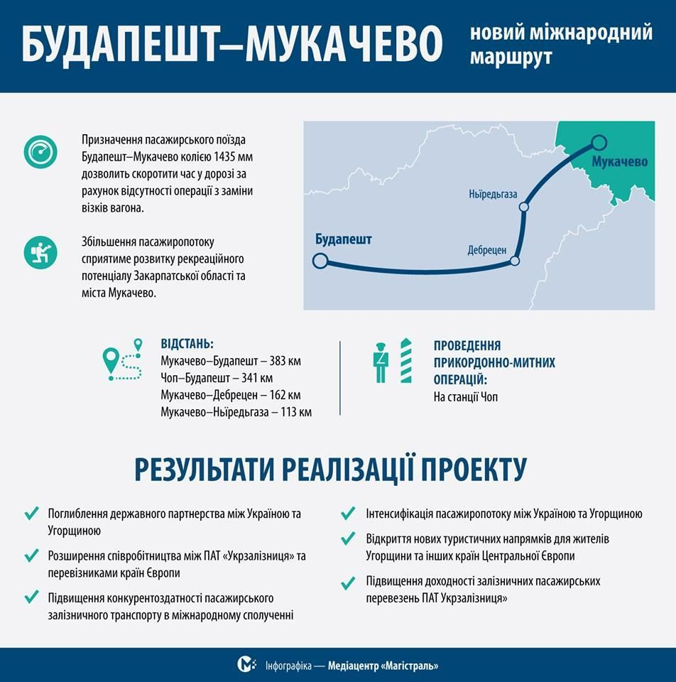 «Укрзалізниця» планує запустити поїзд доБудапешта