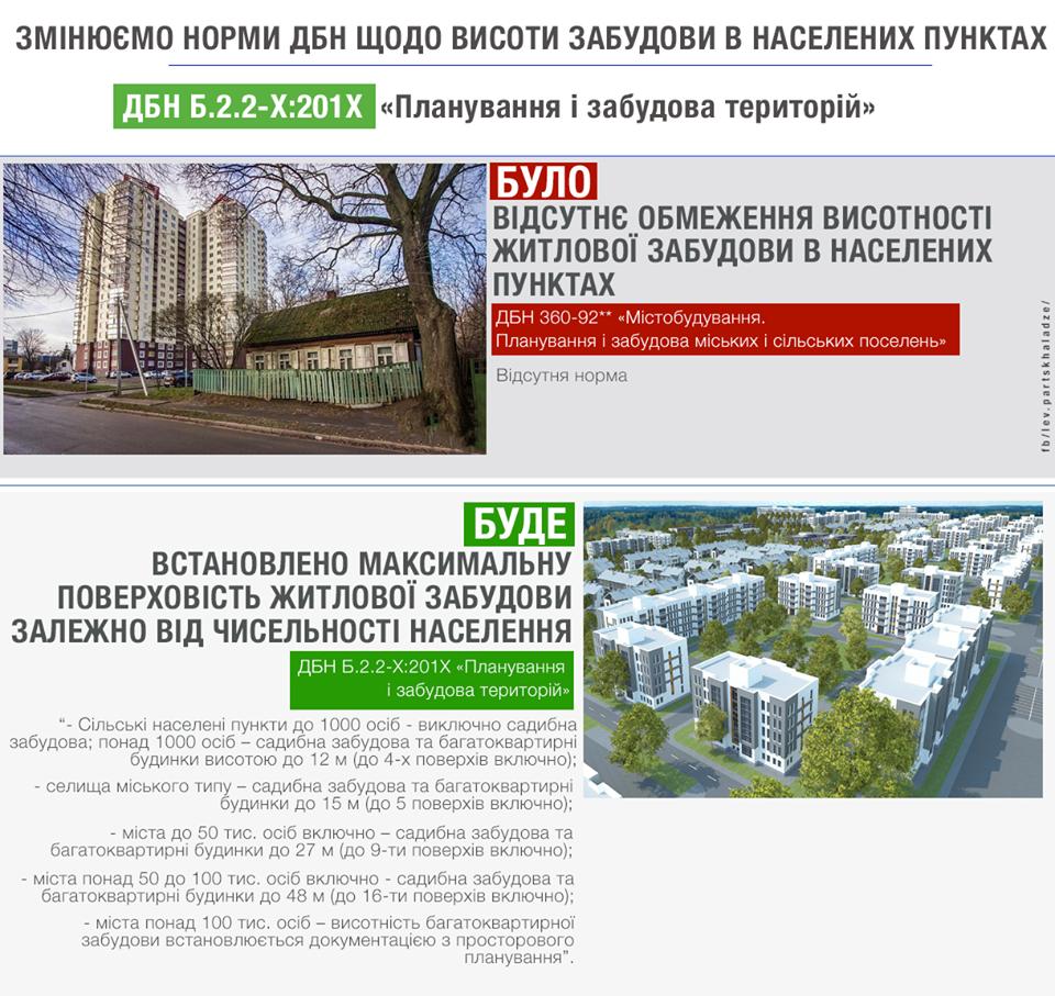 Будівництво_2