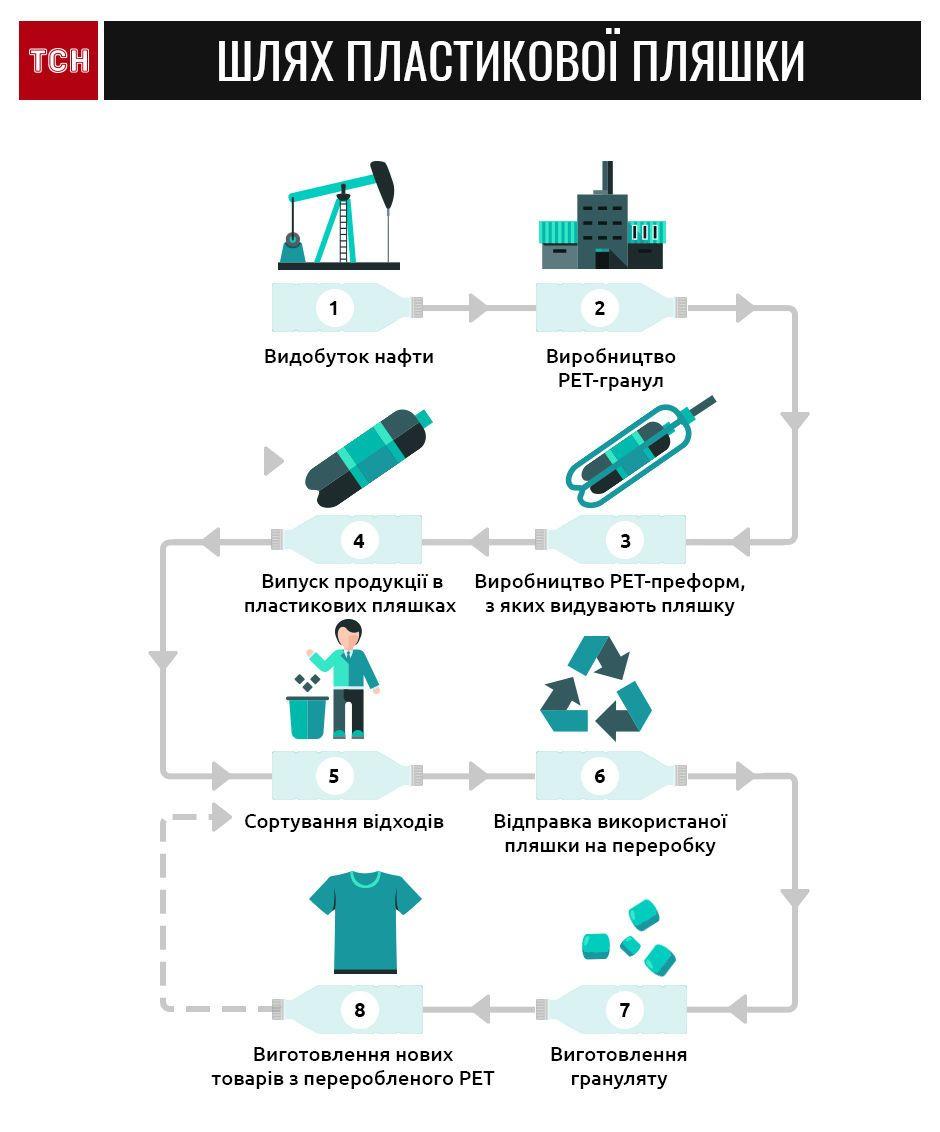 пластик, сміття, інфографіка_2