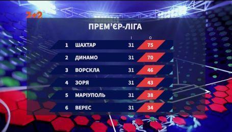 Чемпионат Украины: итоги 31 тура