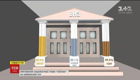 Половина українців вважає, що ЗНО дає можливість кожному вступити до вишу