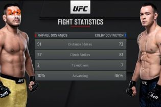 UFC 225. Колбі Ковінгтон - Рафаель Дос Аньос. Відео бою