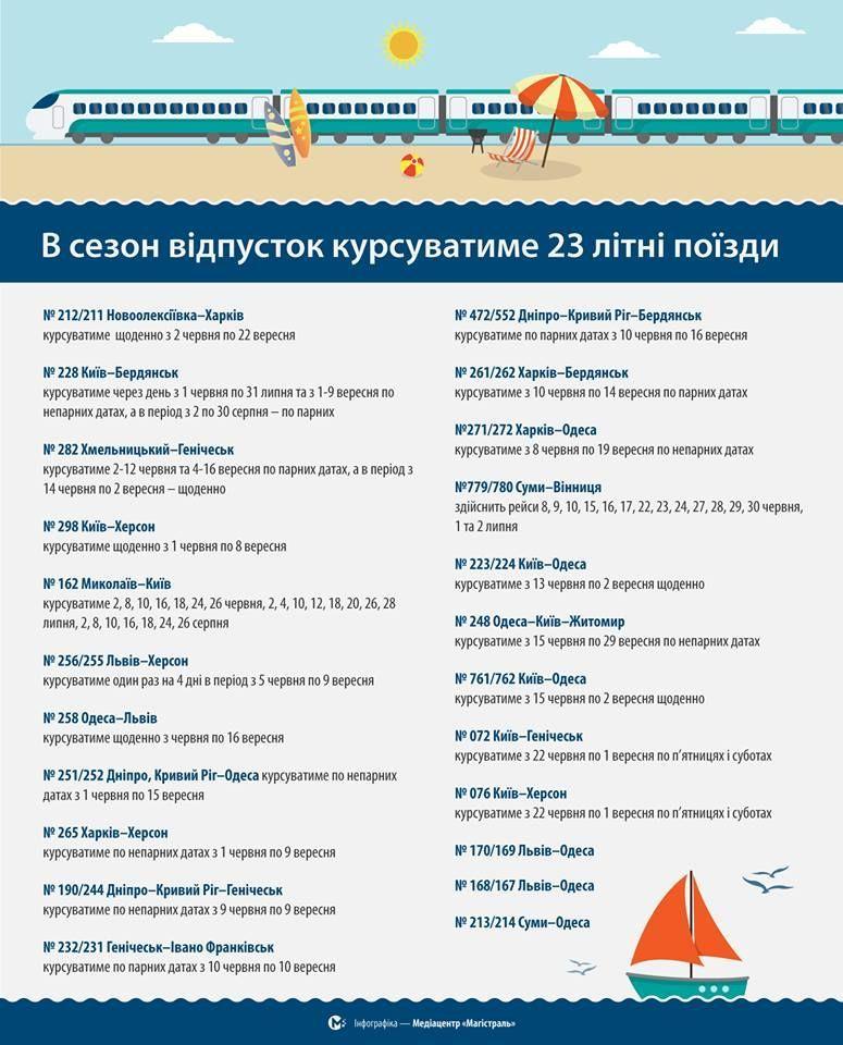 додаткові поїзди влітку