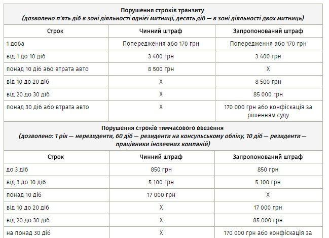 сроки растаможки, еврономера, законопроект